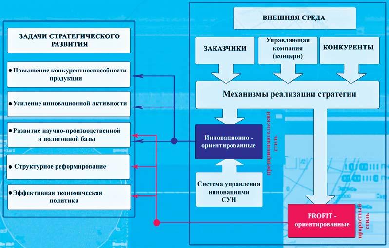 ФГУП «ВНИИ «Градиент»