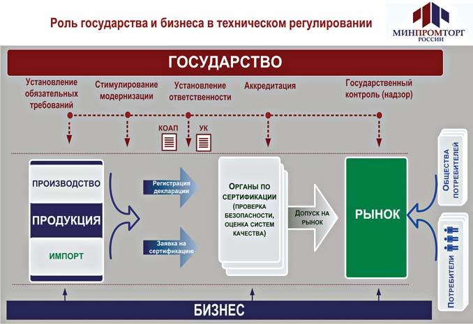 технического регулирования