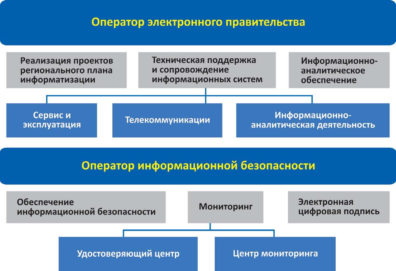 Обеспечение информационной безопасности РФ