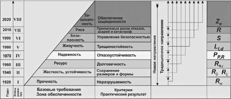 Производство измерительного инструмента контрольных и